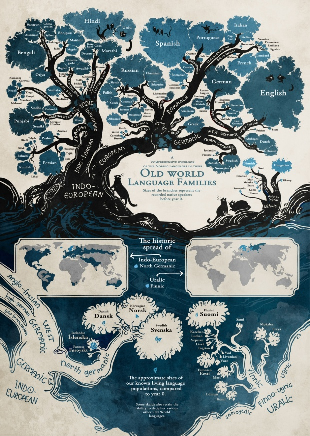 Genealogic tree of languages
